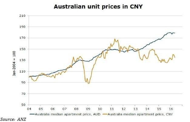 Aus unit prices in CNY