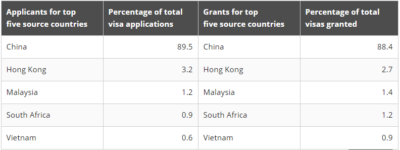 Significant Investor Visa Statistics Top 5 source countries image