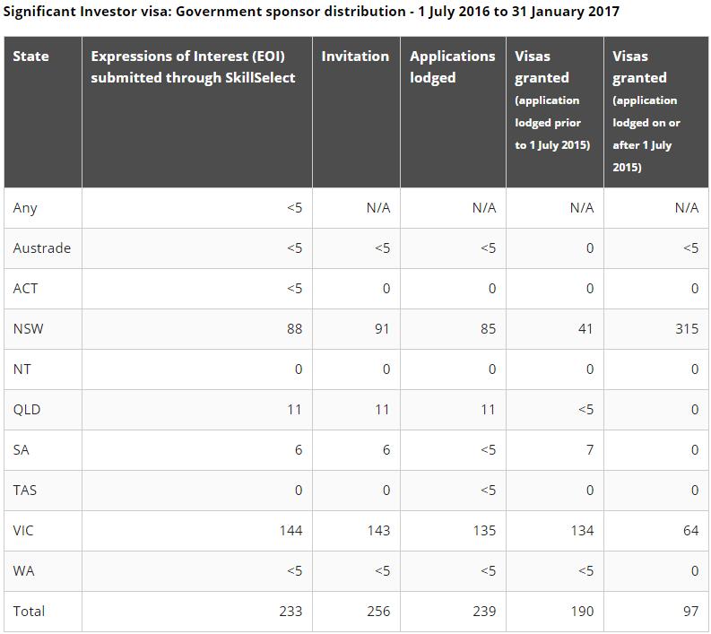 Significant Investor Visa Statistics Government Sponsor Distribution Image