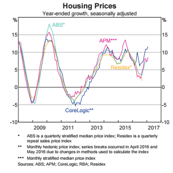 Housing Prices Chart